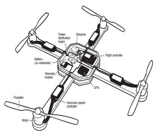 Bagian-bagian Drone