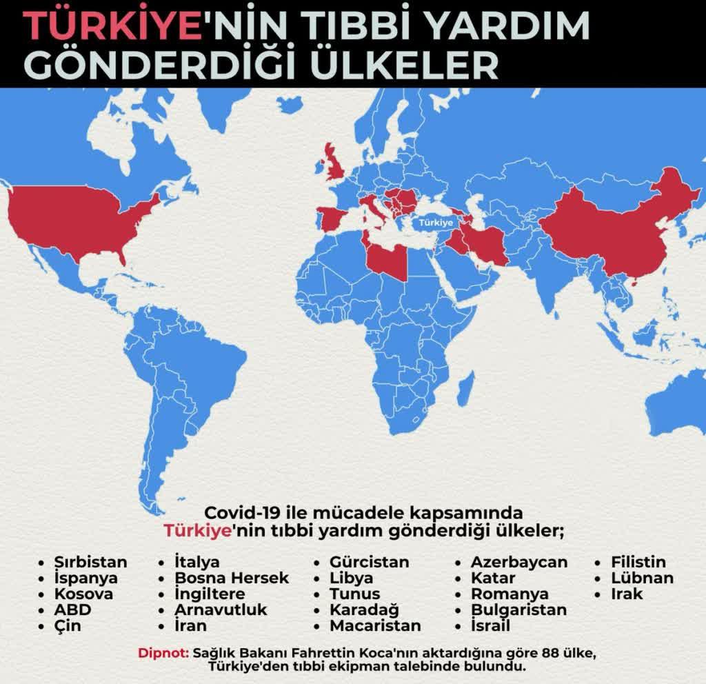 Covid-19 Sonrası Türkiye'nin Uluslararası İlişkileri