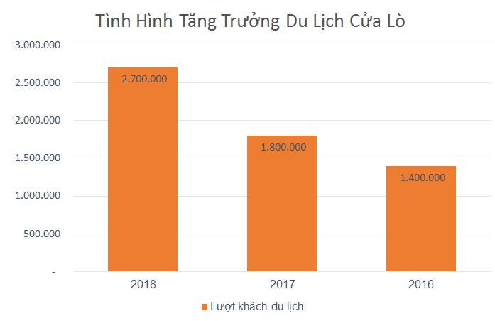 luong-khach-du-lich-tai-cua-lo