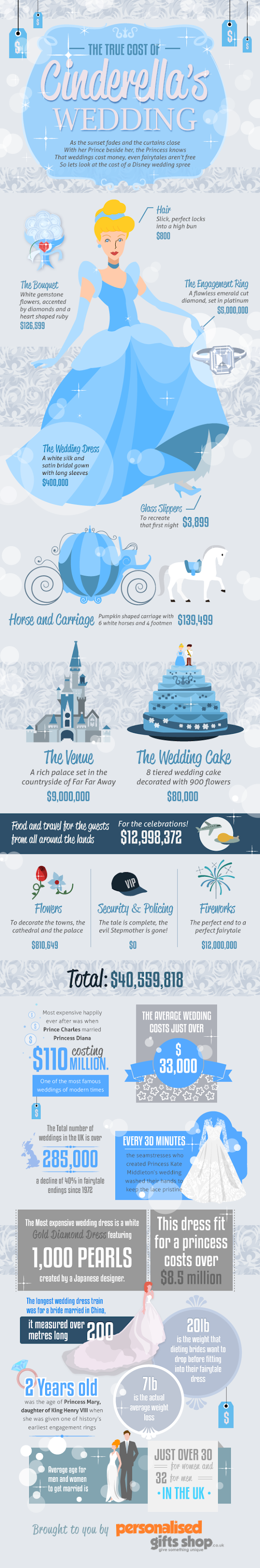 A Cinderella Infographic from Personalised Gifts Shop