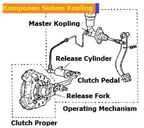 komponen kopling dan fungsinya