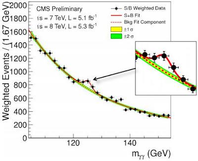 Masa del Boson de Higgs