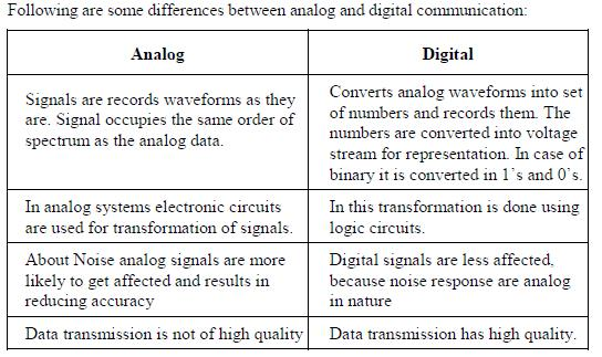 compare analog and digital communication