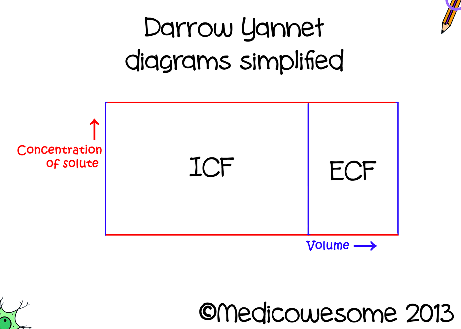hight resolution of darrow yannet diagrams simplified