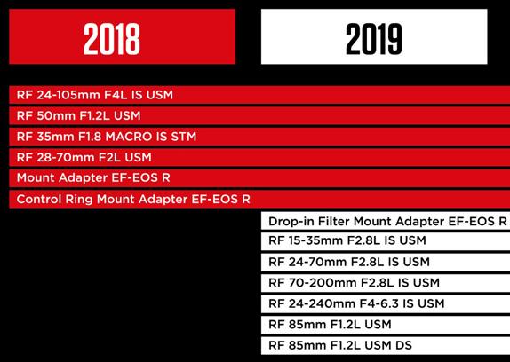 Планы Canon по выпуску объективов для EOS R
