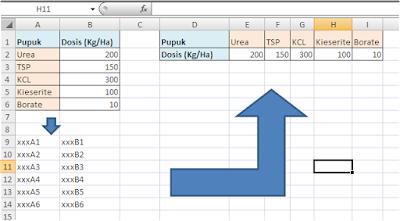 Cara Praktis Transpose Link Data Excel
