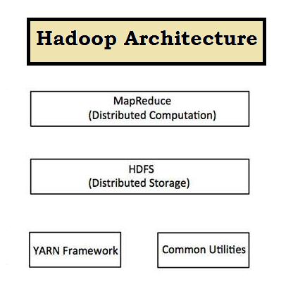 Understanding Hadoop Architecture