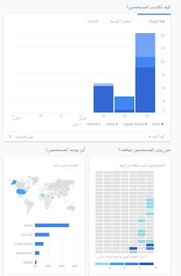 صورة توضح احصائيات جوجل analytic لمدونة بلوجر بدون حقوق نشر