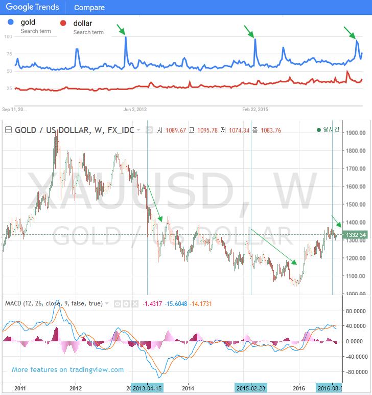 금값과 구글 트랜드 : 재미포트