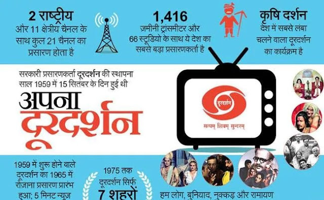 Doordarshan ke naye TV channels north east ke liye, jaane frequency