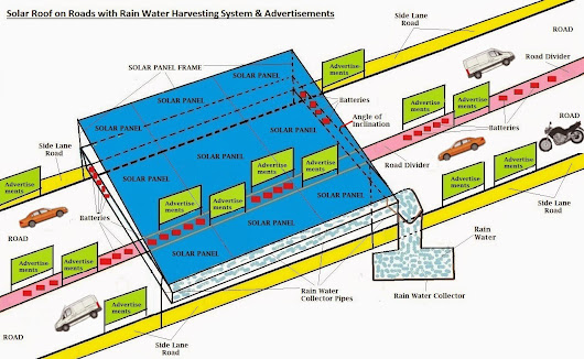 Solar Roof on Roads with Rain Water Harvesting System & Advertisements