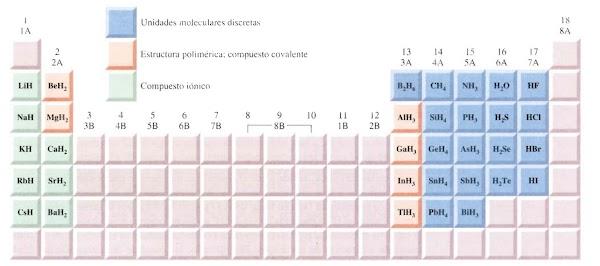 ▷ Hidruros (Binarios, Iónicos, Covalentes, Intersticiales)