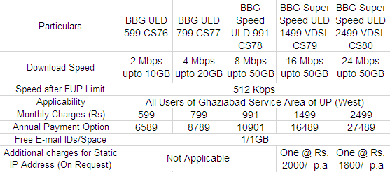 BSNL Ghaziabad Broadband Plans New Tariff