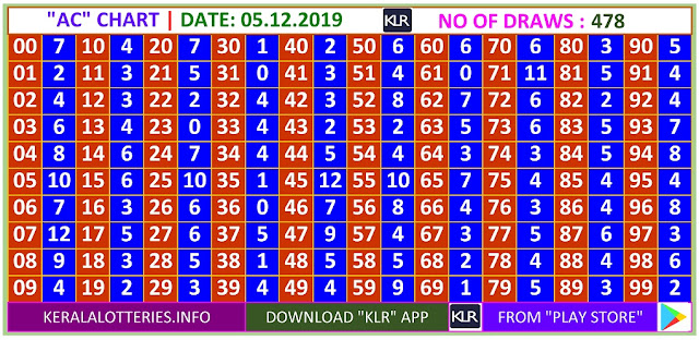 Kerala Lottery Winning Number Daily  Trending & Pending AC  chart  on 05.12.2019