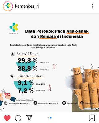 Infografis data perokok dari Kementerian Kesehatan