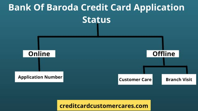 Bank of Baroda Credit Card Application Status