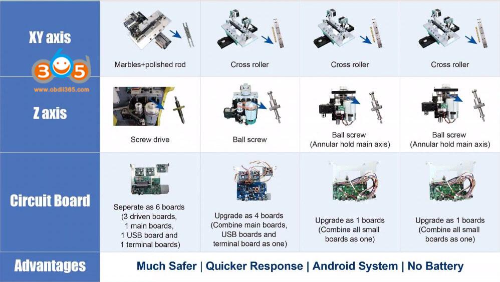 SEC-E9 Automotive Key Cutting Machine-OBDII365