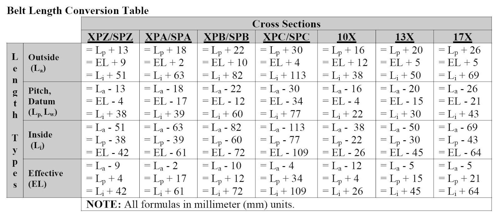 Gates Fleetrunner Belt Size Chart The Miracle Of Gates V