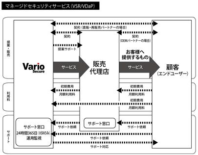 事業系統図1