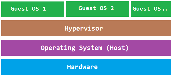Hyper V Network Diagram Heart Coronary Sinus Comparison Type 1 Vs 2 Hypervisor - Golinuxhub