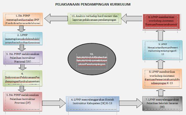 Petunjuk Teknis Pendampingan Implementasi Kurikulum 2013 Tingkat SMP