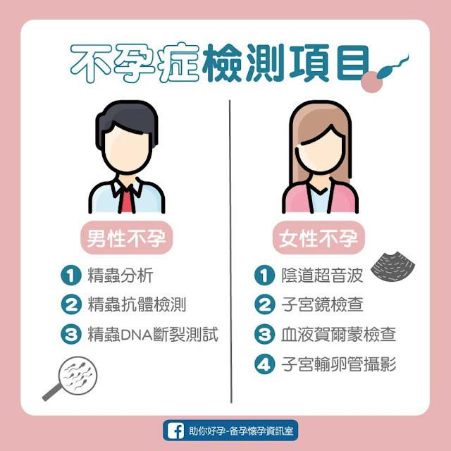 男女不孕症檢查項目
