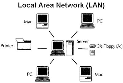 cara menggunakan jaringan LAN
