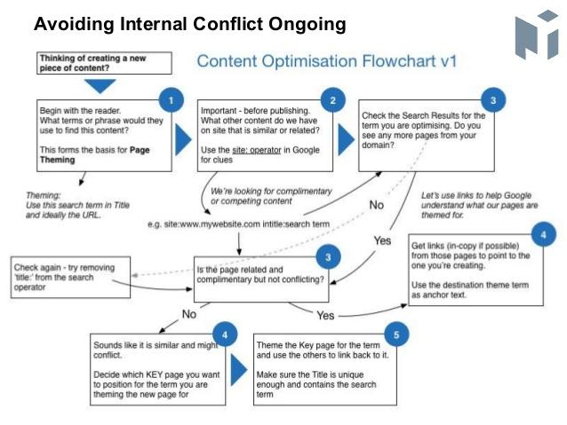Tránh các trang xung đột nội bộ với Content Cannibalization