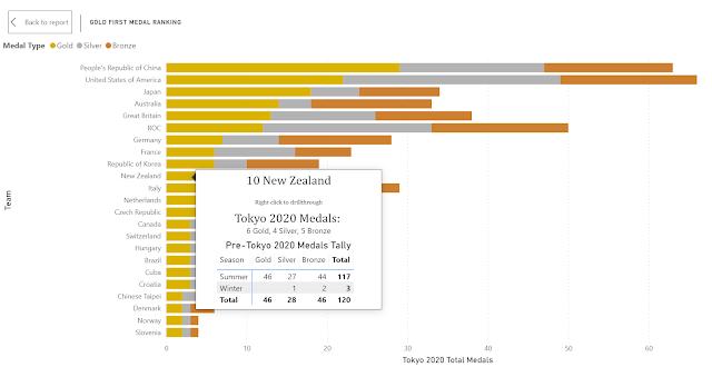 screenshot Power BI Gold First Medal Ranking
