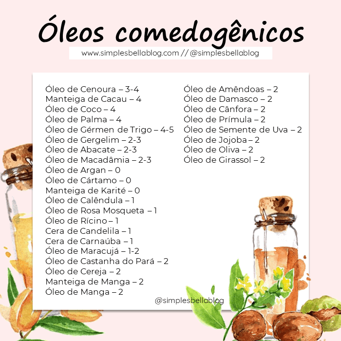 Lista de ingredientes comedogênicos