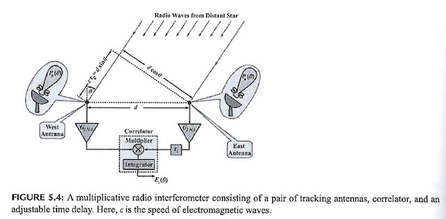 "Example of two antennas showing directionality and time delay (Source: ""Radio Astronomy"", Joardar & Claycomb)"