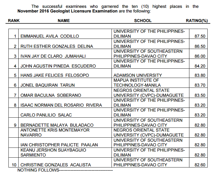 top 10 Geologist board exam