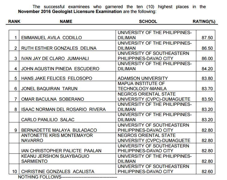 top 10 Geologist board exam