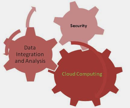 Clareer in cloud computing , scope of cloud computing