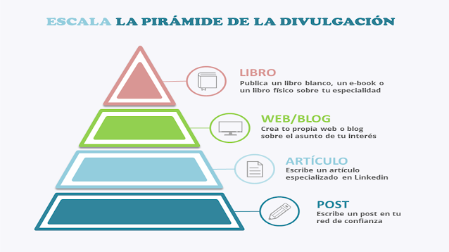Pirámide de la divulgación