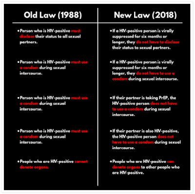 Chart Comparison of the old versus new HIV Criminalization law in North Carolina