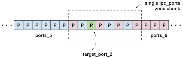 Diagram showing a single ipc.ports zone chunk with target_port_2 near the middle surrounded by port allocations from the groups ports_5 and ports_6.