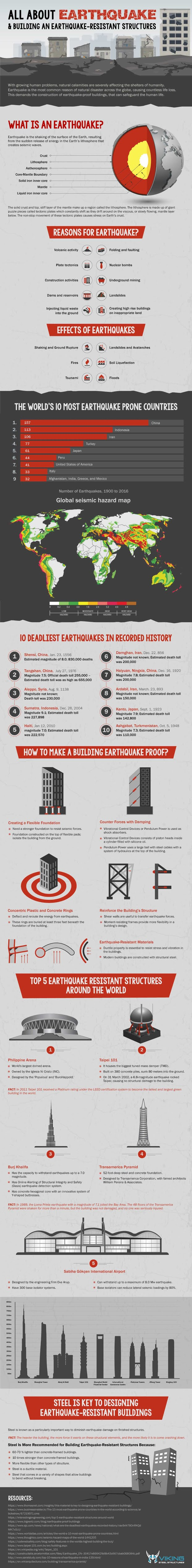 All About Earthquake & Building an Earthquake-Resistant Structures #infographic
