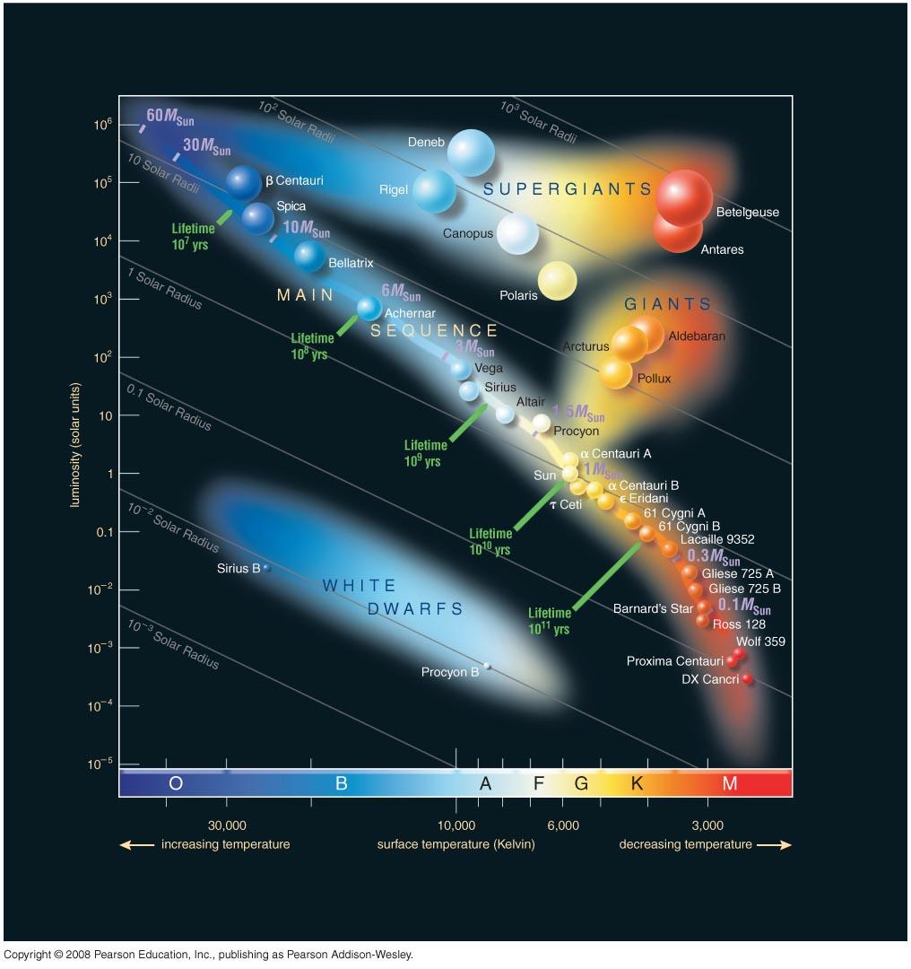 new hr diagram polaris hr diagram