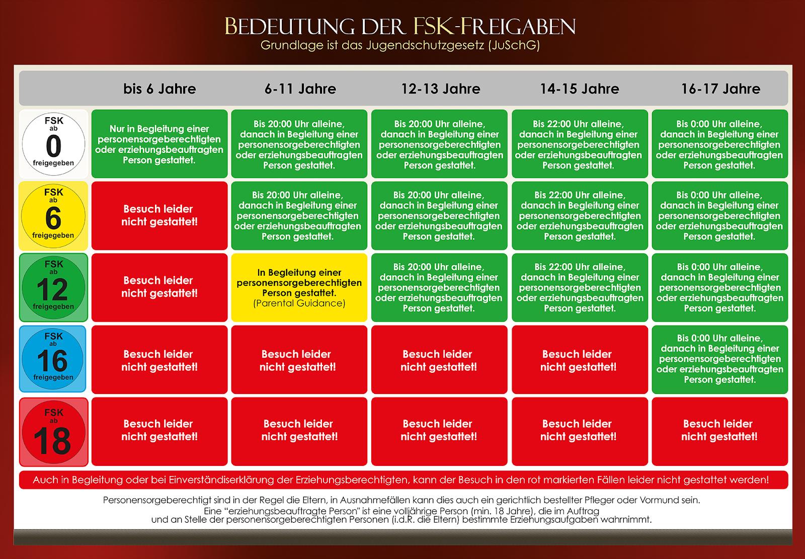 FSK-Tabelle