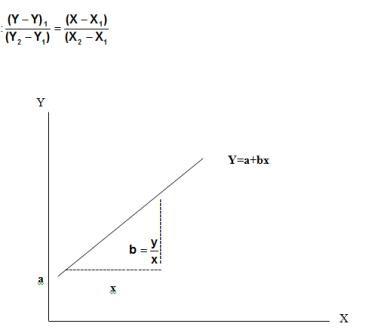 Persamaan Garis Regresi