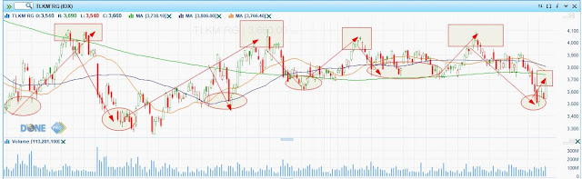 Momentum Trading Saham