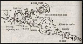Cara Menyetel Gardan (Differensial) Mobil Untuk Menghilangkan Bunyi