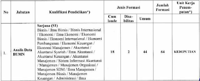 Formasi CPNS Kementerian BUMN