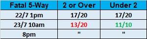 Wrestling Observer Star Ratings Betting For WWE Battleground 2017 | Shinsuke Nakamura .vs. Baron Corbin