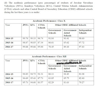 comparison-jnv-kv-other-school-performance