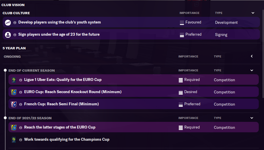 FM21 Lille Board Requirements