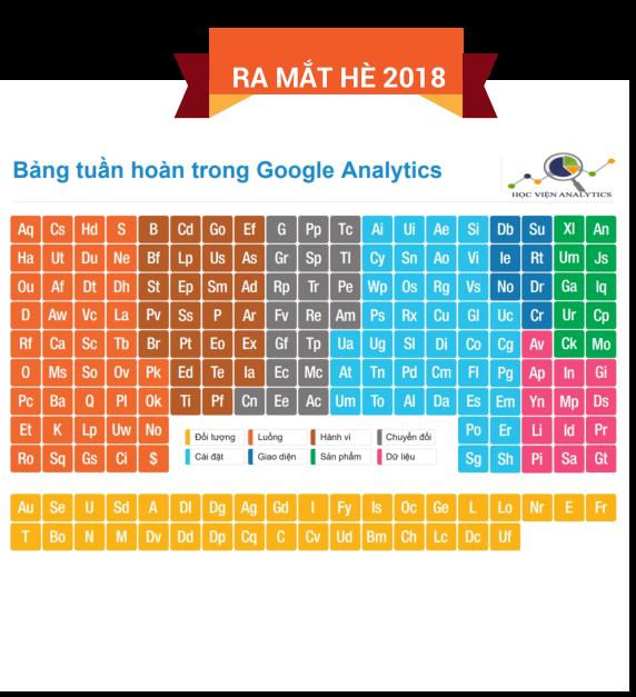 Ra mắt bảng tuần hoàn Google Analytics