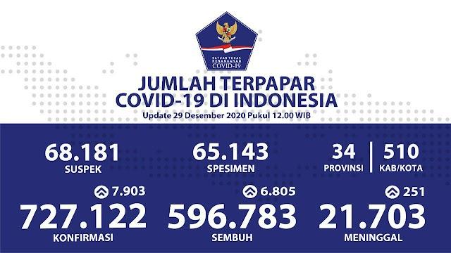 (29 Desember 2020) Jumlah Kasus Covid-19 di Indonesia