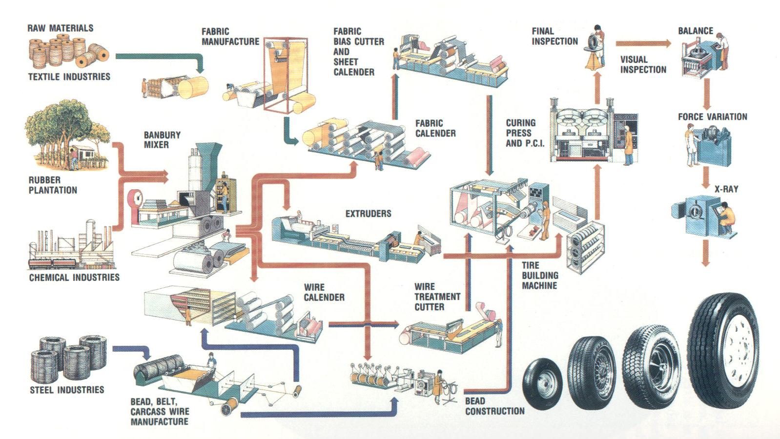 Automobile Consultant Automobile Tyre Making